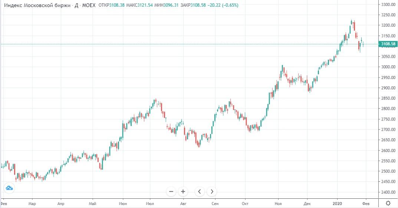 Обзор рынка 31.01.2020