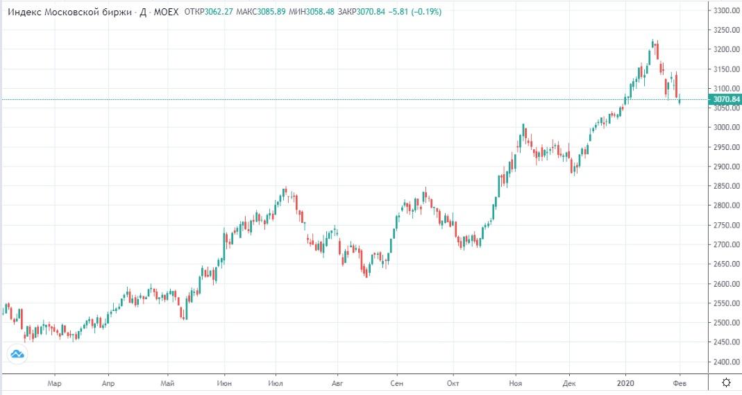 Обзор рынка 04.02.2020