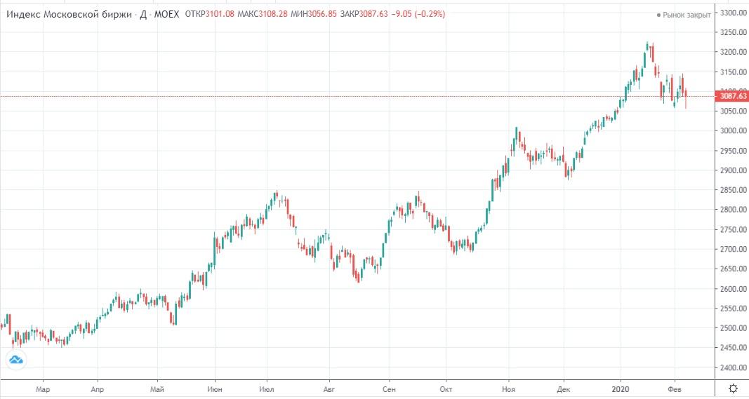 Обзор рынка 10.02.2020