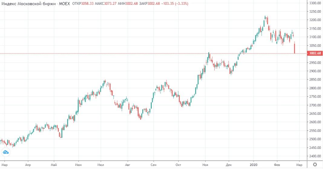 Обзор рынка 26.02.2020
