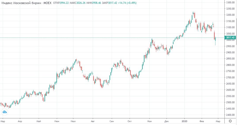 Обзор рынка 27.02.2020