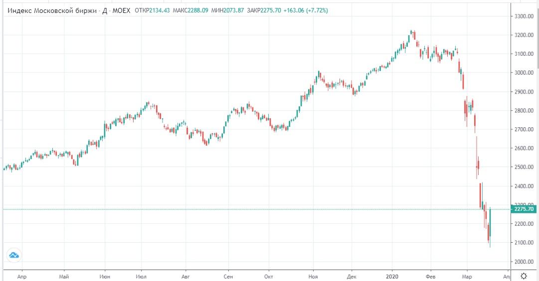 Обзор рынка 20.03.2020