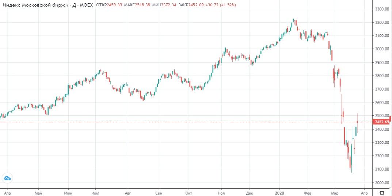 Обзор рынка 26.03.2020