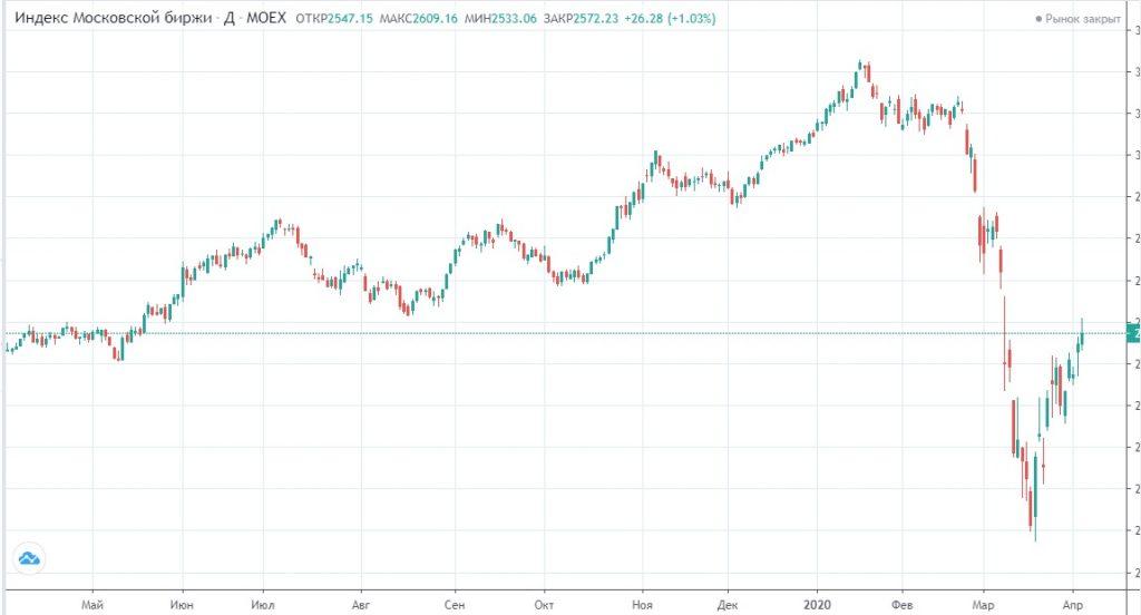 Обзор рынка 06.04.2020
