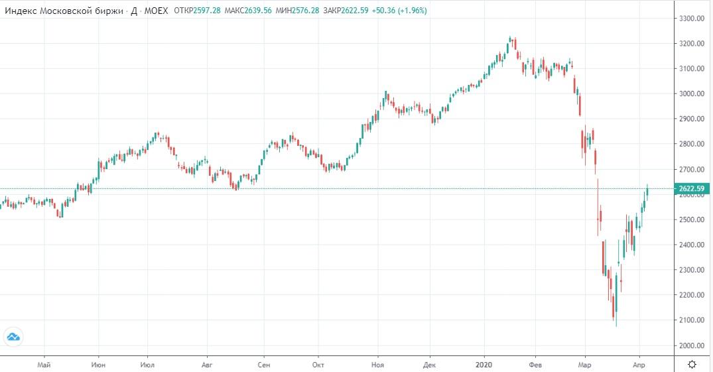Обзор рынка 07.04.2020