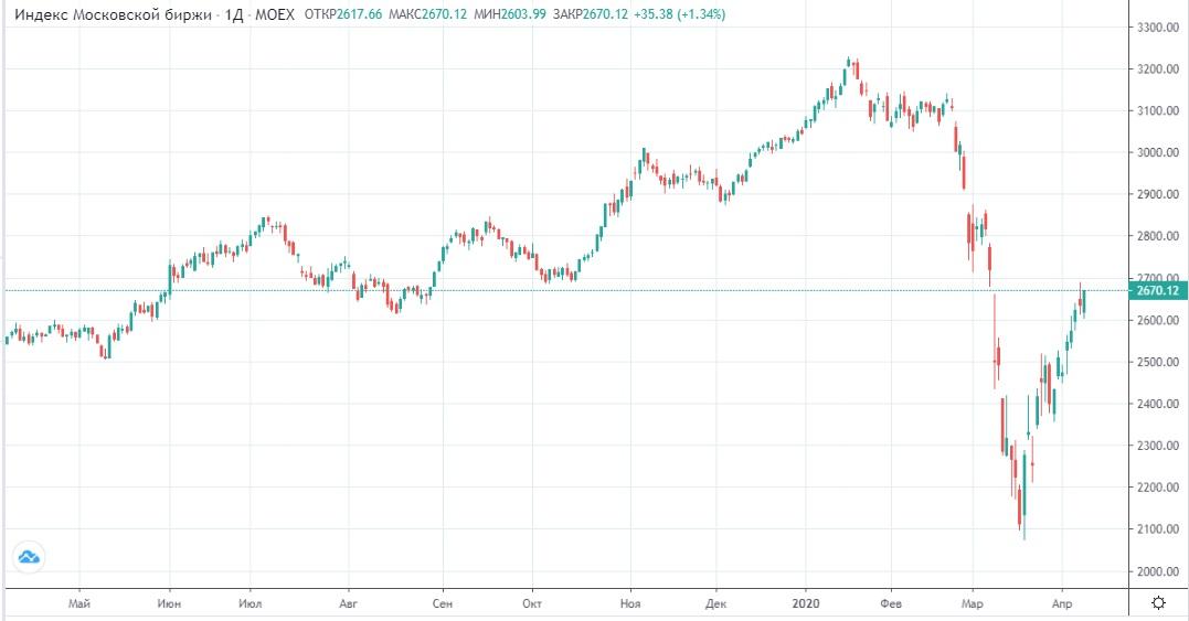 Обзор рынка 09.04.2020