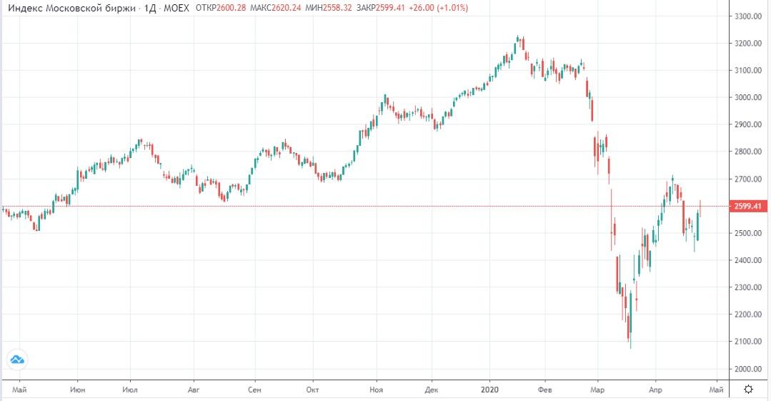 Обзор рынка 24.04.2020