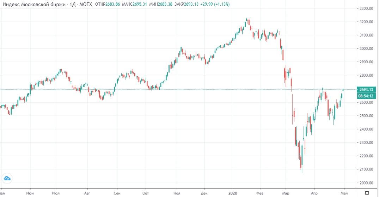 Обзор рынка 30.04.2020
