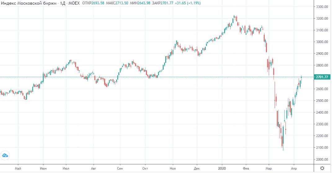 Обзор рынка 10.04.2020