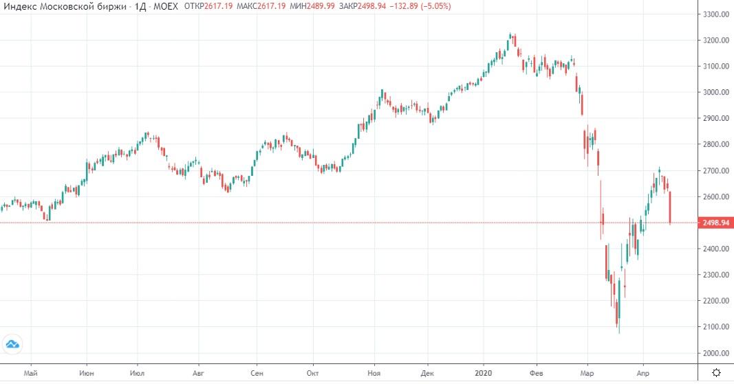 Обзор рынка 16.04.2020