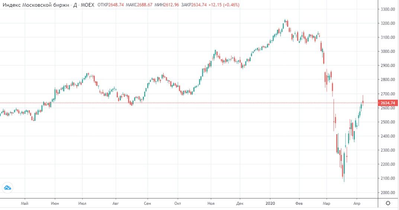 Обзор рынка 08.04.2020