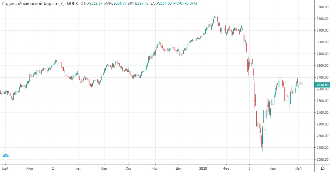 Обзор рынка 08.05.2020