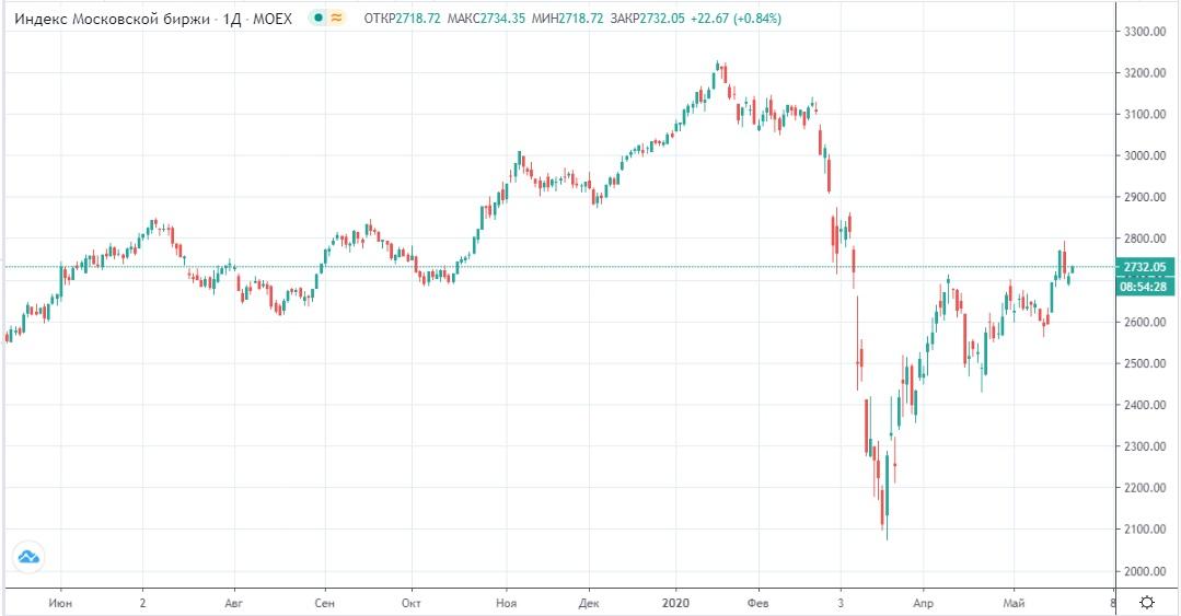 Обзор рынка 25.05.2020