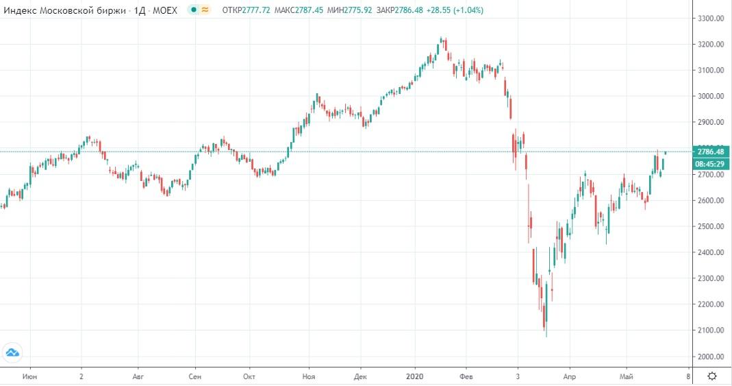 Обзор рынка 26.05.2020