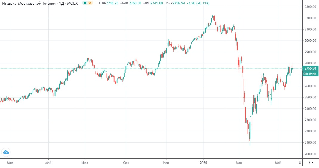 Обзор рынка 27.05.2020