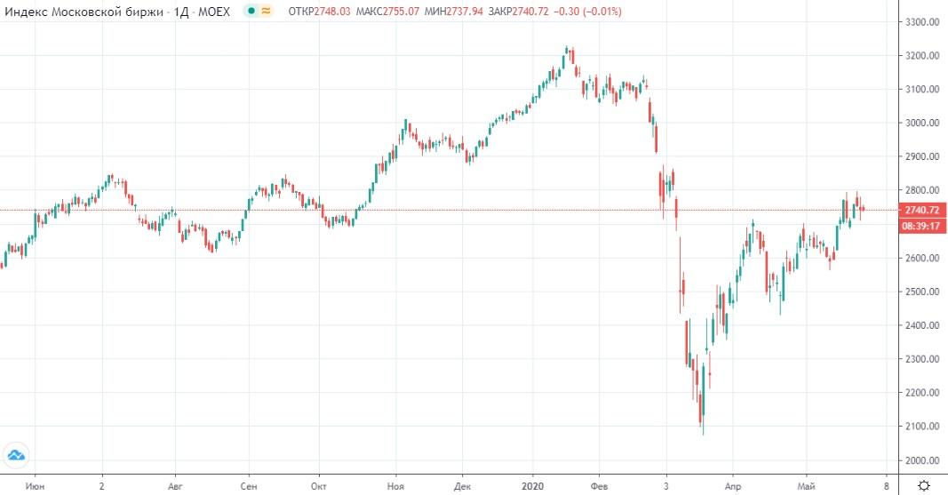Обзор рынка 28.05.2020
