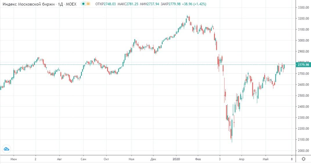 Обзор рынка 29.05.2020