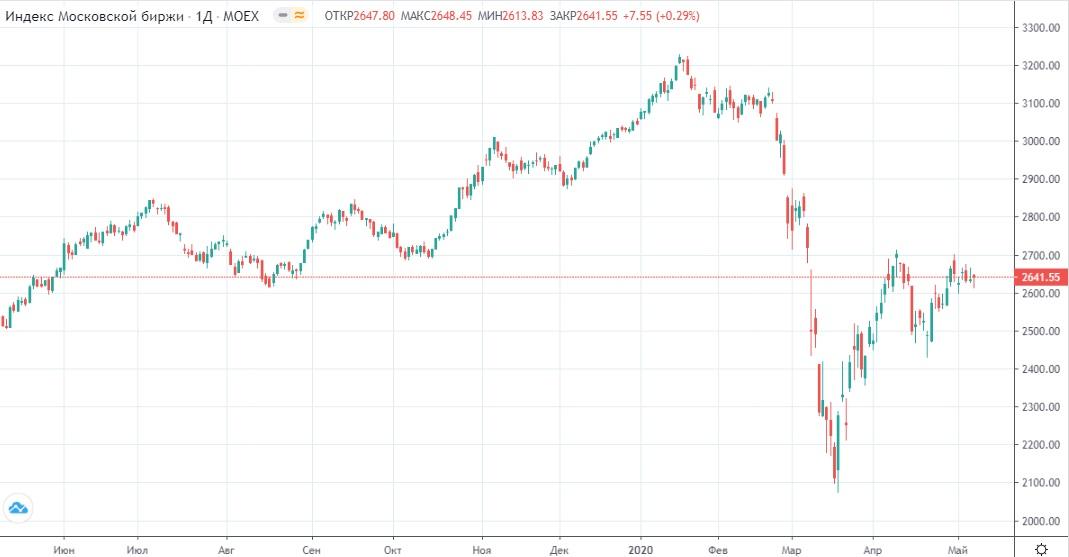 Обзор рынка 12.05.2020