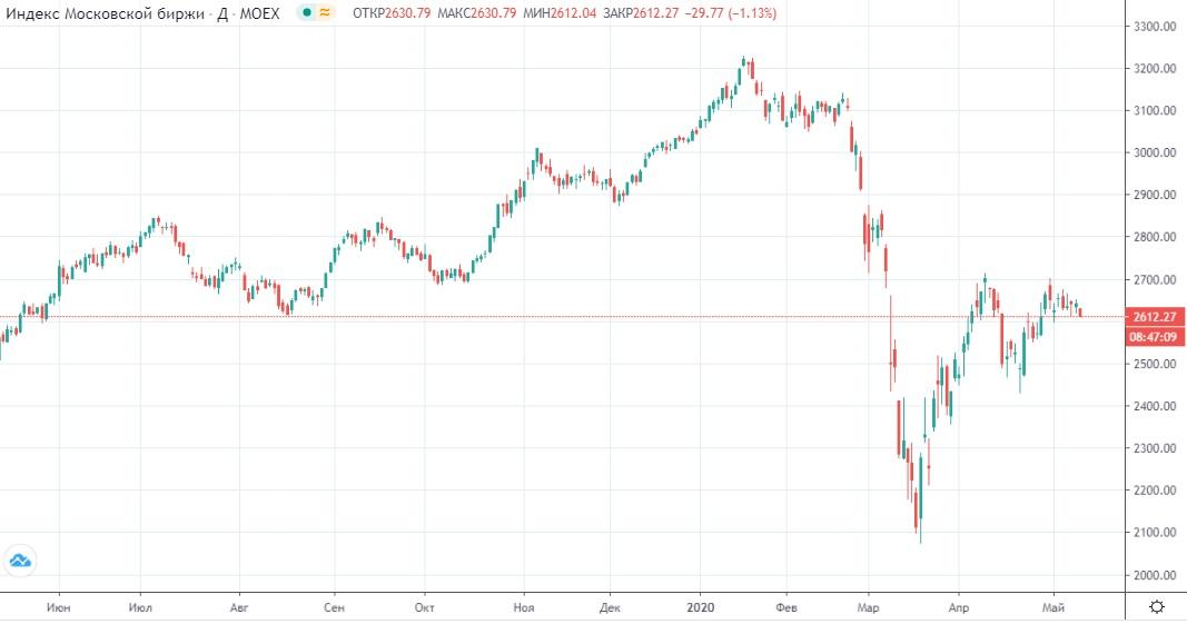 Обзор рынка 13.05.2020