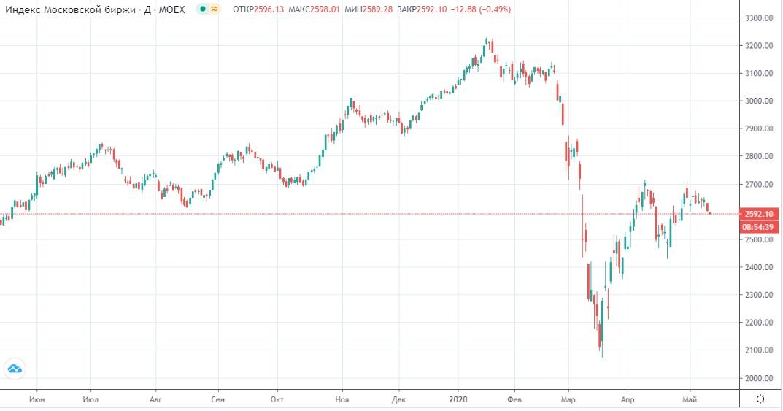 Обзор рынка 14.05.2020