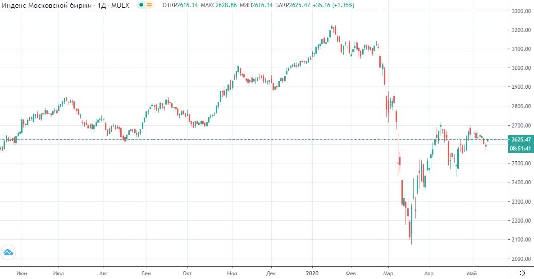 Обзор рынка 15.05.2020