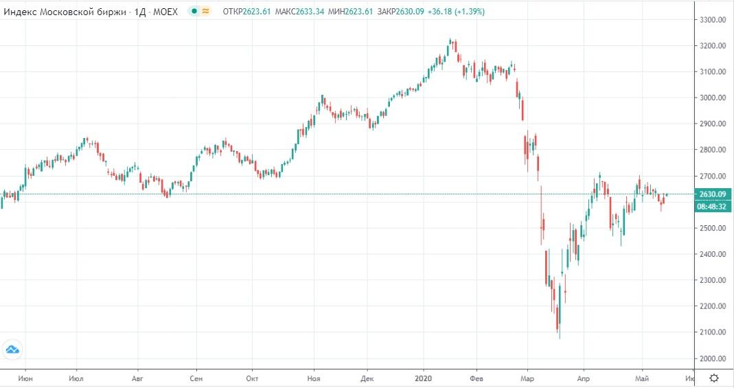 Обзор рынка 18.05.2020