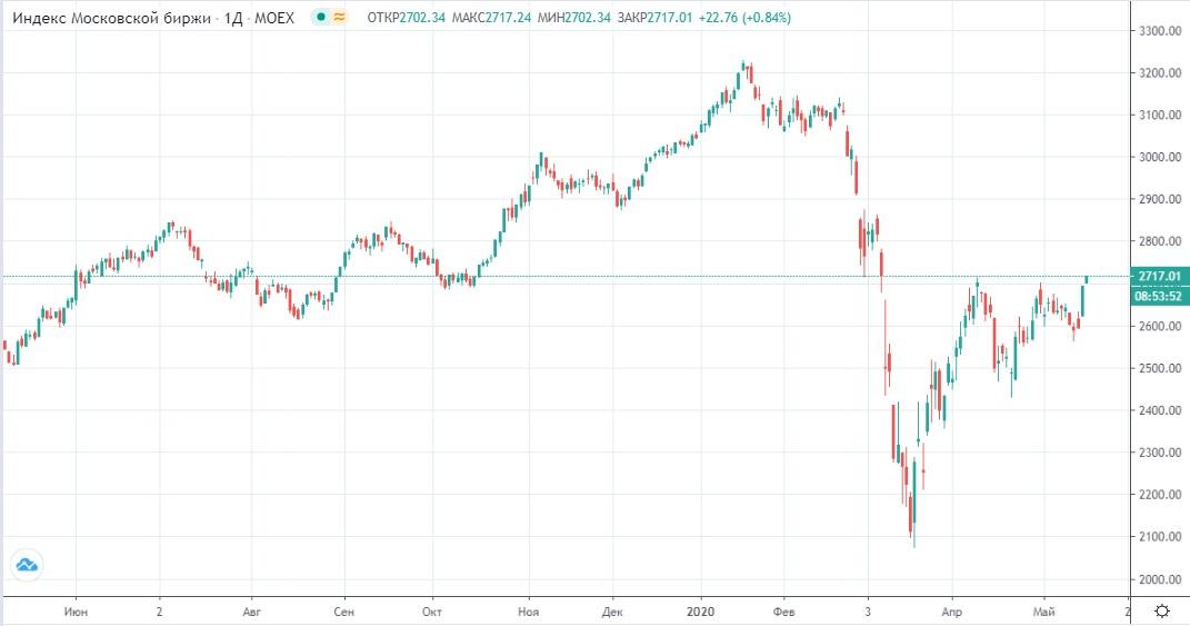 Обзор рынка 19.05.2020
