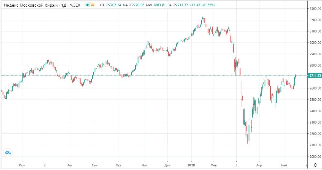Обзор рынка 20.05.2020