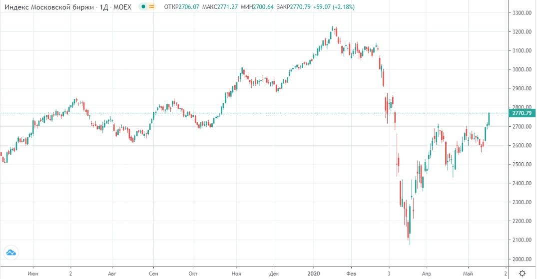 Обзор рынка 21.05.2020