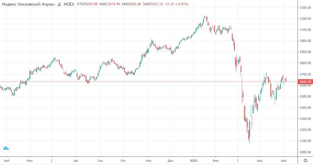 Обзор рынка 07.05.2020