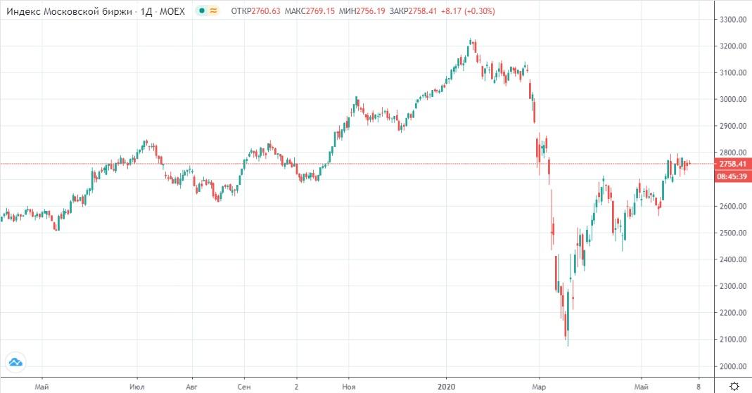 Обзор рынка 02.06.2020