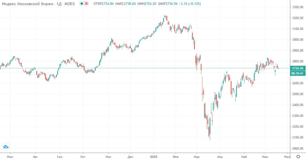 Обзор рынка 18.06.2020