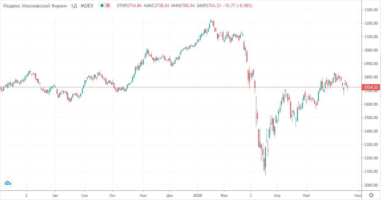 Обзор рынка 19.06.2020