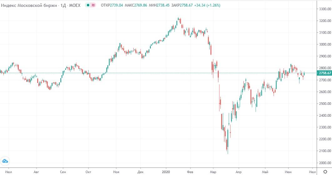 Обзор рынка 22.06.2020