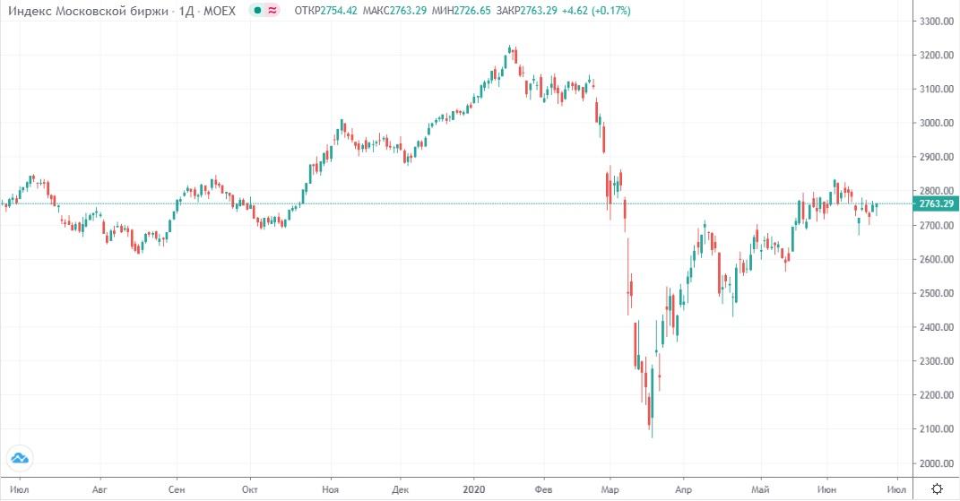 Обзор рынка 23.06.2020