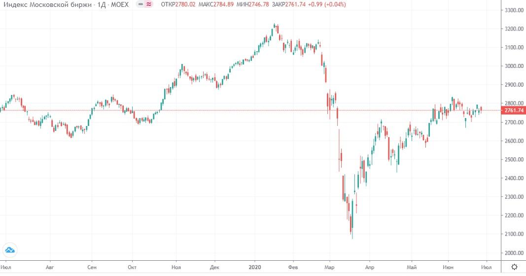 Обзор рынка 29.06.2020
