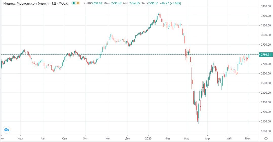 Обзор рынка 03.06.2020