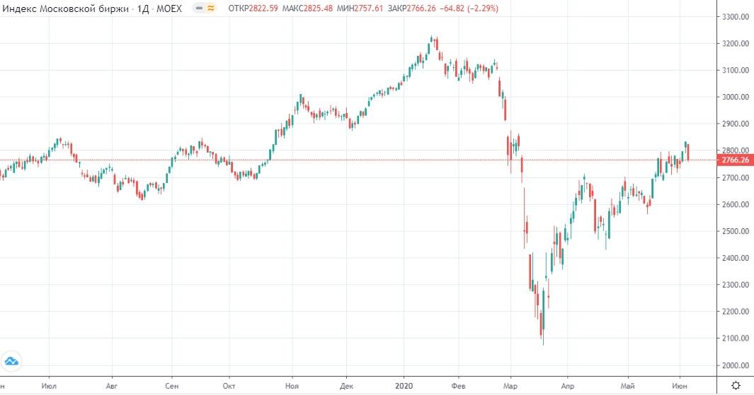 Обзор рынка 05.06.2020