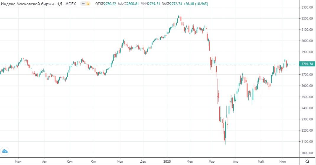 Обзор рынка 08.06.2020