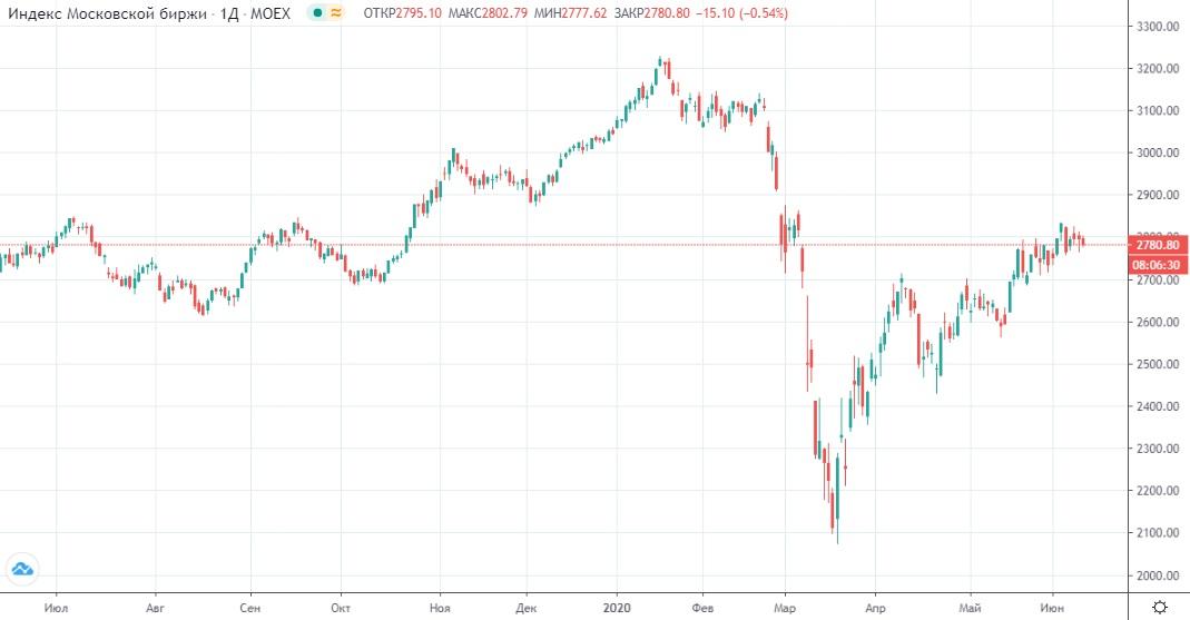Обзор рынка 10.06.2020