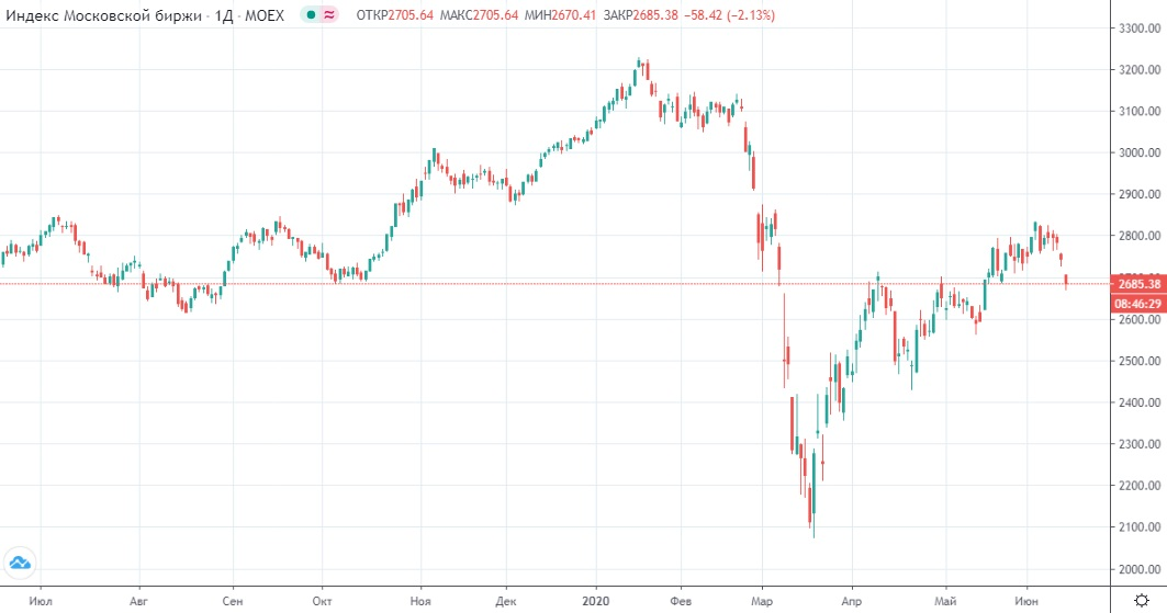 Обзор рынка 15.06.2020