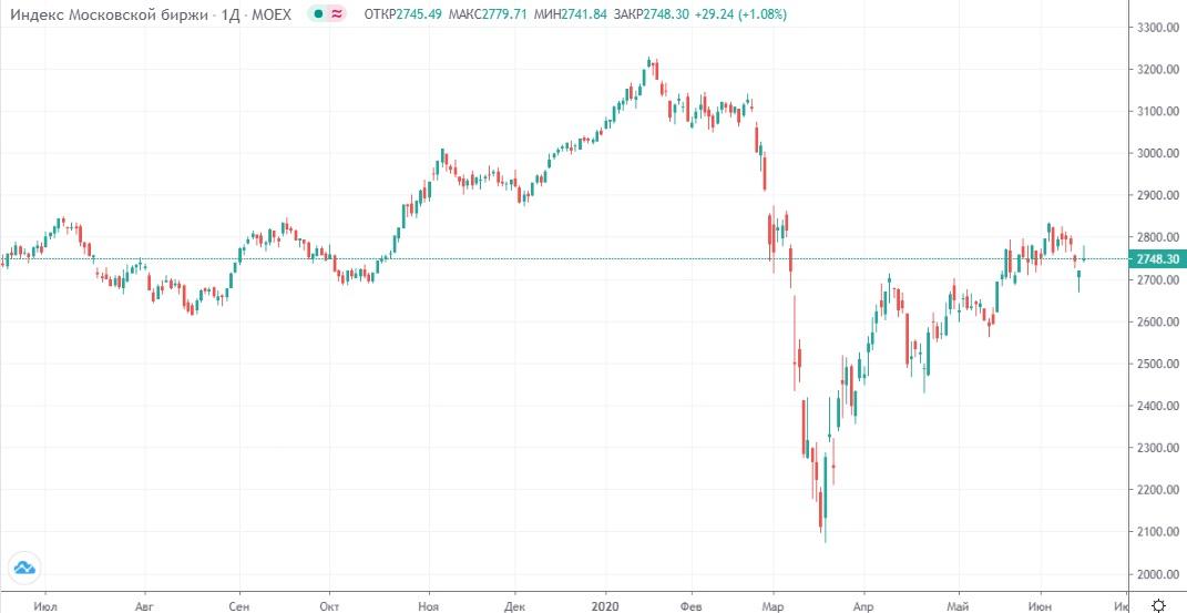 Обзор рынка 17.06.2020