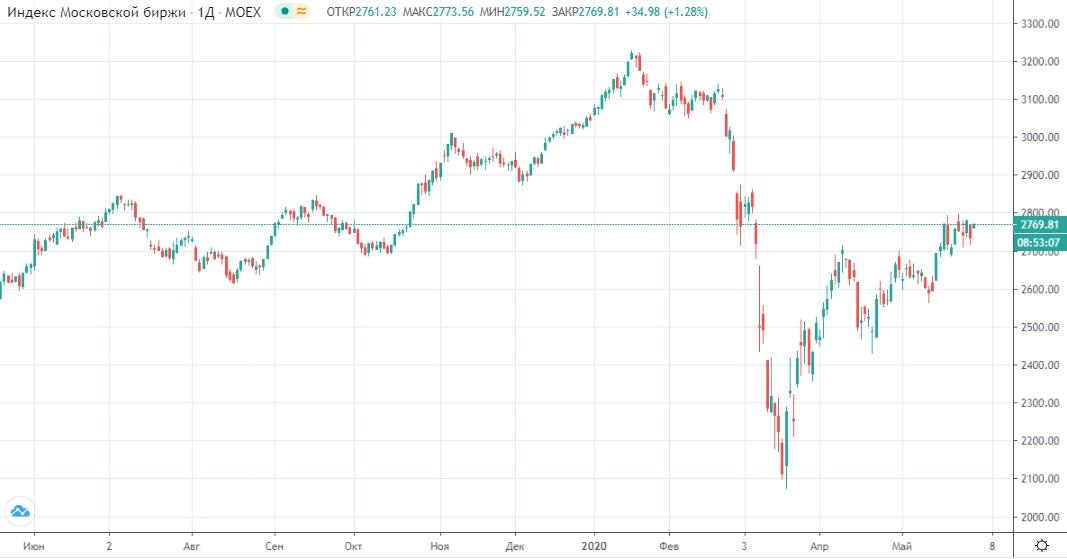 Обзор рынка 1.06.2020