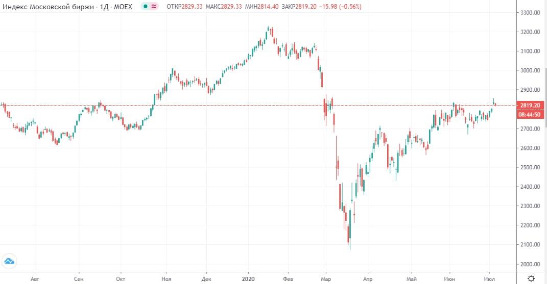 Обзор рынка 07.07.2020