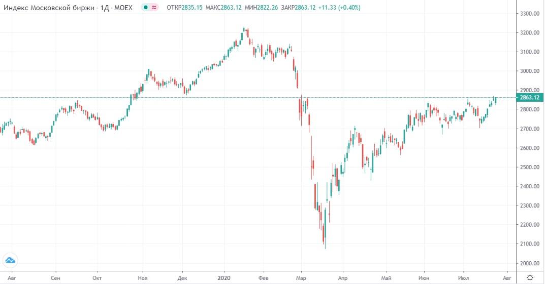 Обзор рынка 27.07.2020