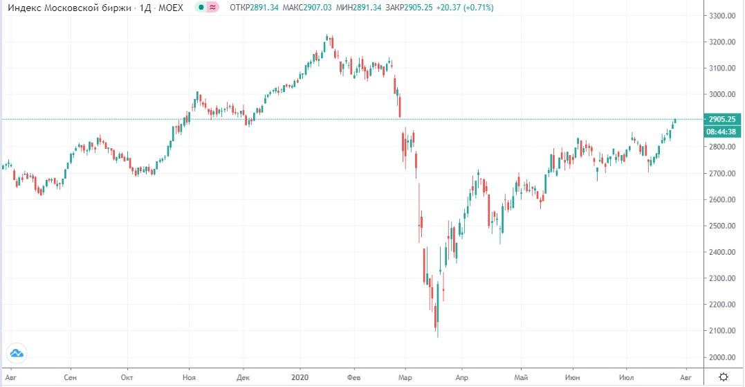 Обзор рынка 28.07.2020