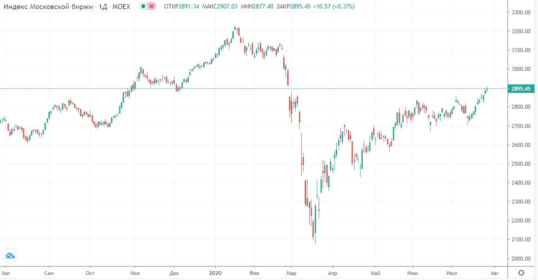 Обзор рынка 29.07.2020