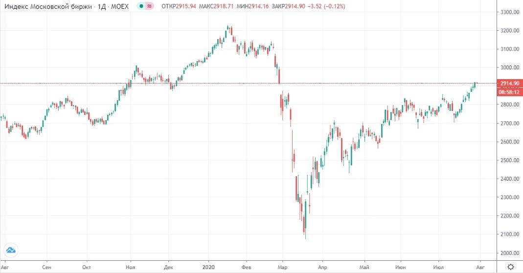 Обзор рынка 30.07.2020