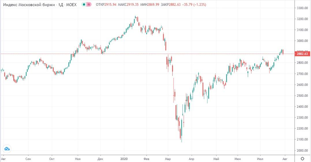 Обзор рынка 31.07.2020