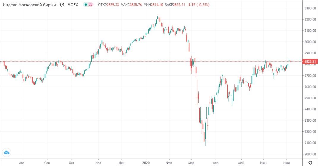 Обзор рынка 08.07.2020